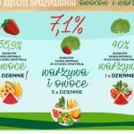 Tylko 7% dzieci w wieku szkolnym spożywa zalecaną dzienną dawkę owoców i warzyw!